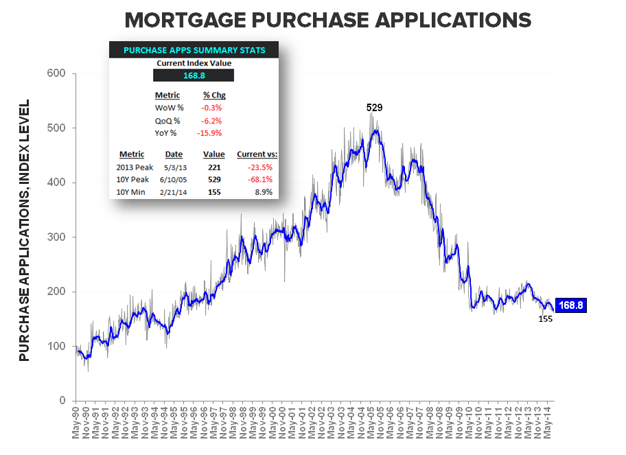 DATA PING PONG - NEW HOME SALES & MBA PURCHASE APPS - Purchase LT w summary stats
