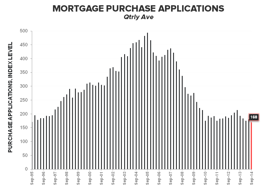 DATA PING PONG - NEW HOME SALES & MBA PURCHASE APPS - Purchase Qtrly Ave