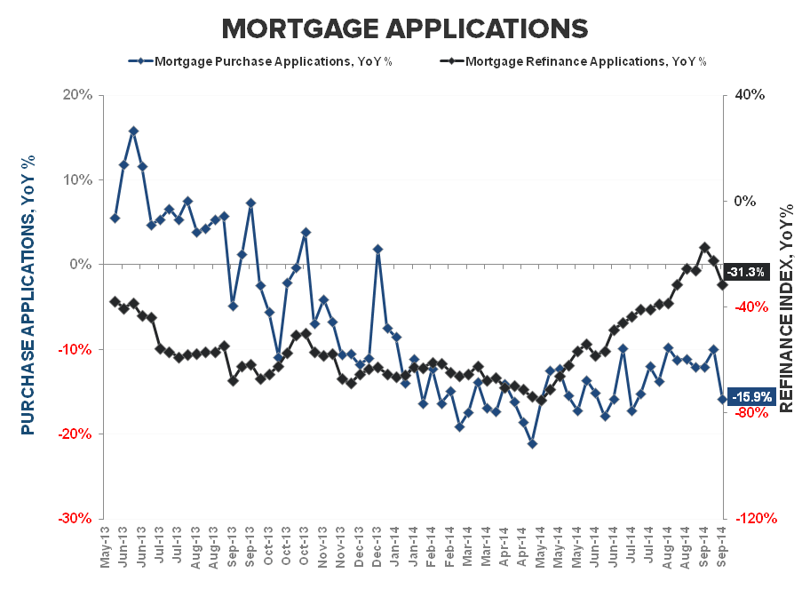 DATA PING PONG - NEW HOME SALES & MBA PURCHASE APPS - Refi   Purchase YoY