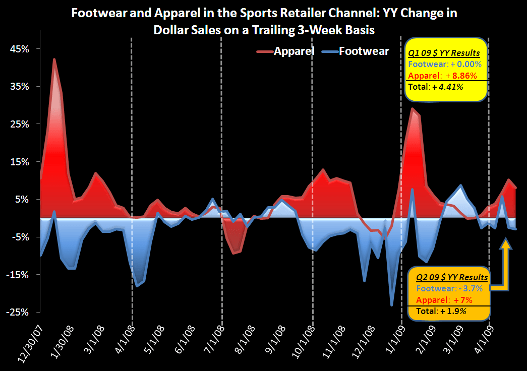 Can't Ignore These Crummy Data Points - Footwear Apparel   Chart
