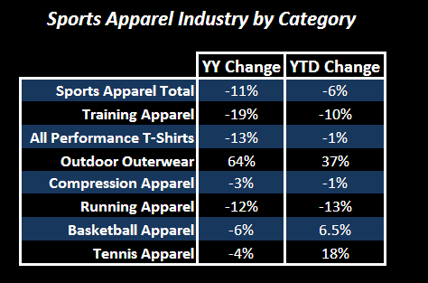 Can't Ignore These Crummy Data Points - Sports Apparel Categories Table