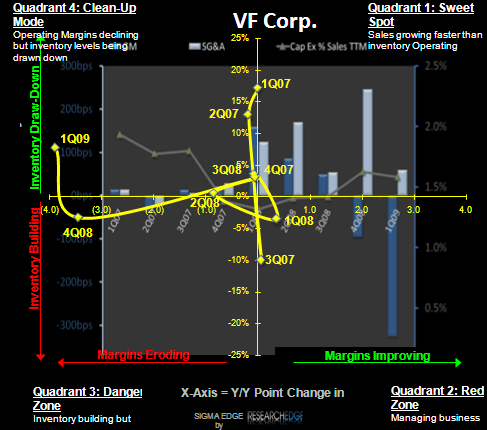 VFC: EPS and Inventory Still Too High  - vfc sigma
