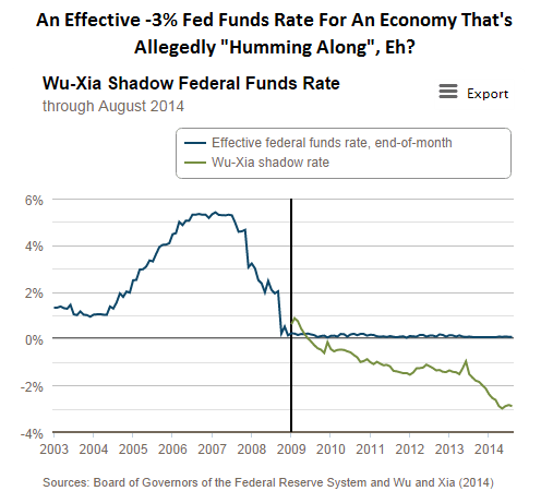 "CHART OF THE DAY: An Effective -3% Fed Funds Rate For An Economy That's Allegedly ""Humming Along""? - Chart of the Day"
