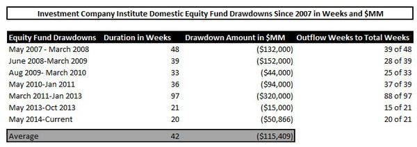 ICI Fund Flow Survey - Slippery Slope for U.S. Stock Funds - Drawdown table