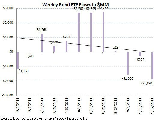 ICI Fund Flow Survey - Slippery Slope for U.S. Stock Funds - ICI chart10