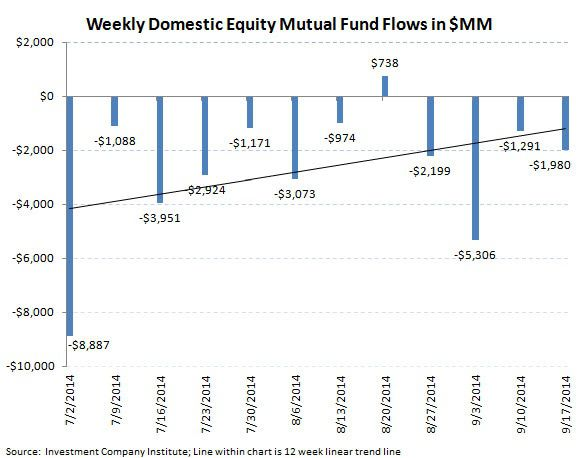 ICI Fund Flow Survey - Slippery Slope for U.S. Stock Funds - ICI chart2