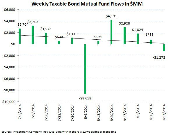 ICI Fund Flow Survey - Slippery Slope for U.S. Stock Funds - ICI chart4