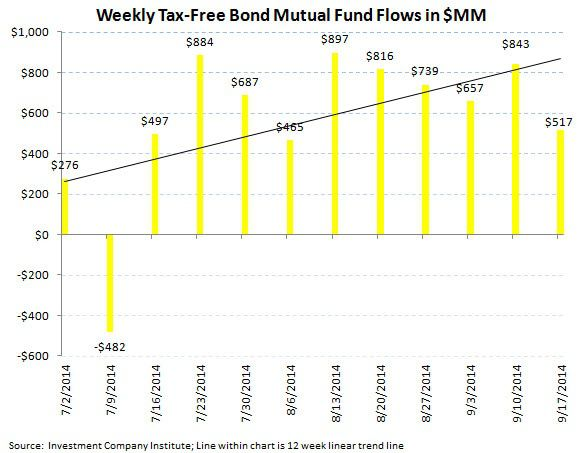 ICI Fund Flow Survey - Slippery Slope for U.S. Stock Funds - ICI chart7