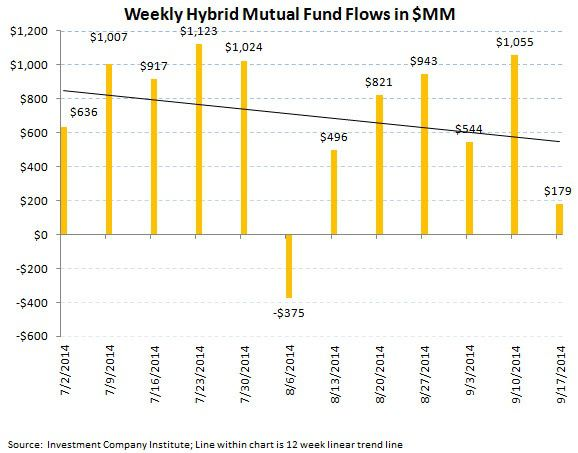 ICI Fund Flow Survey - Slippery Slope for U.S. Stock Funds - ICI chart8