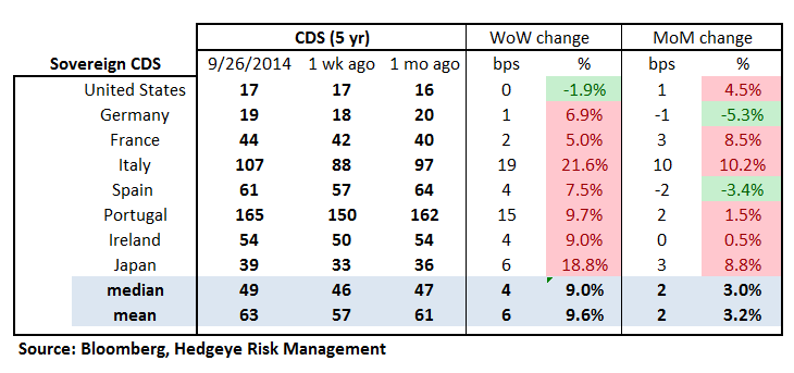 MONDAY MORNING RISK MONITOR: RISK IS RISING - 18