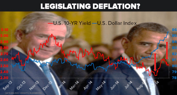 CHART OF THE DAY: Legislating Deflation? (10YR Yield vs US Dollar Index) - 09.29.15 USD vs. 10 Yr