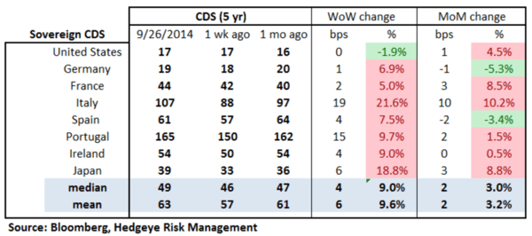 European Banking Monitor: Swaps Widen Across the Board - chart2 sovereign CDS