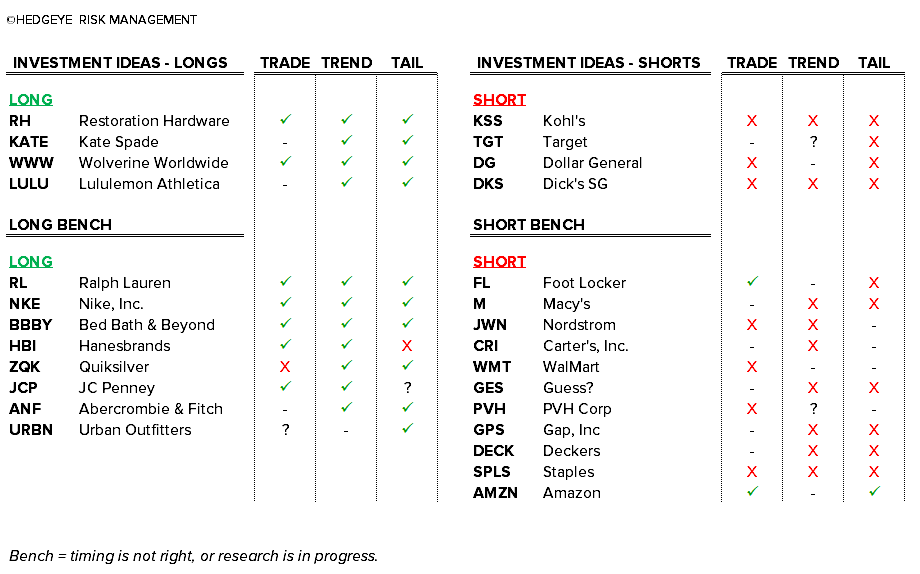 Retail Callouts (9/29): DG, BBBY, M, SPLS, WMT, UA, AMZN - chart1 9 29