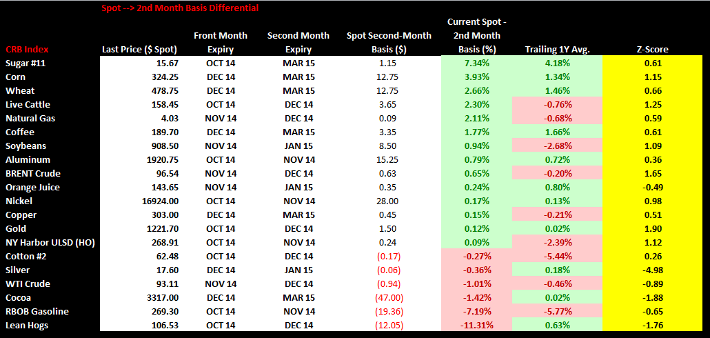 Commodities Weekly Sentiment Tracker - chart2 spot 2nd month