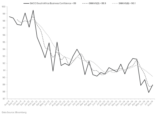 HUNTING FOR SHORT IDEAS IN THE EM SPACE? LOOK NO FURTHER THAN SOUTH AFRICA - BUSINESS CONFIDENCE