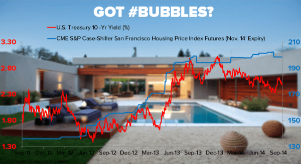 CHART OF THE DAY: Tech Bubble? - 09.30.14 10Yr vs. case shiller san fran