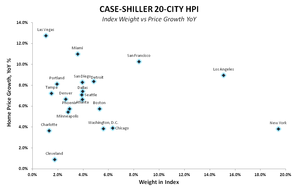 CASE-SHILLER FOLLOWS THE SLOPE OF CORELOGIC - CS Index weight vs Price growth Scatter