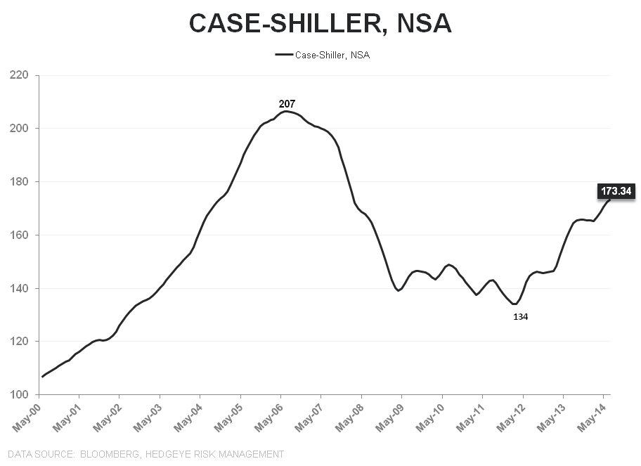 CASE-SHILLER FOLLOWS THE SLOPE OF CORELOGIC - CS LT