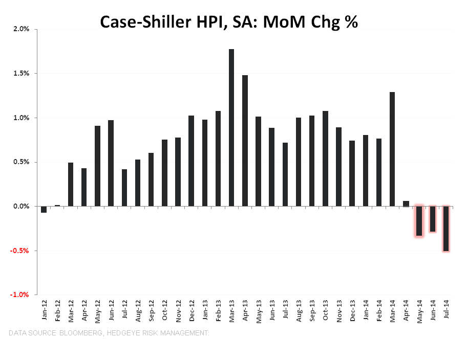 CASE-SHILLER FOLLOWS THE SLOPE OF CORELOGIC - CS MoM