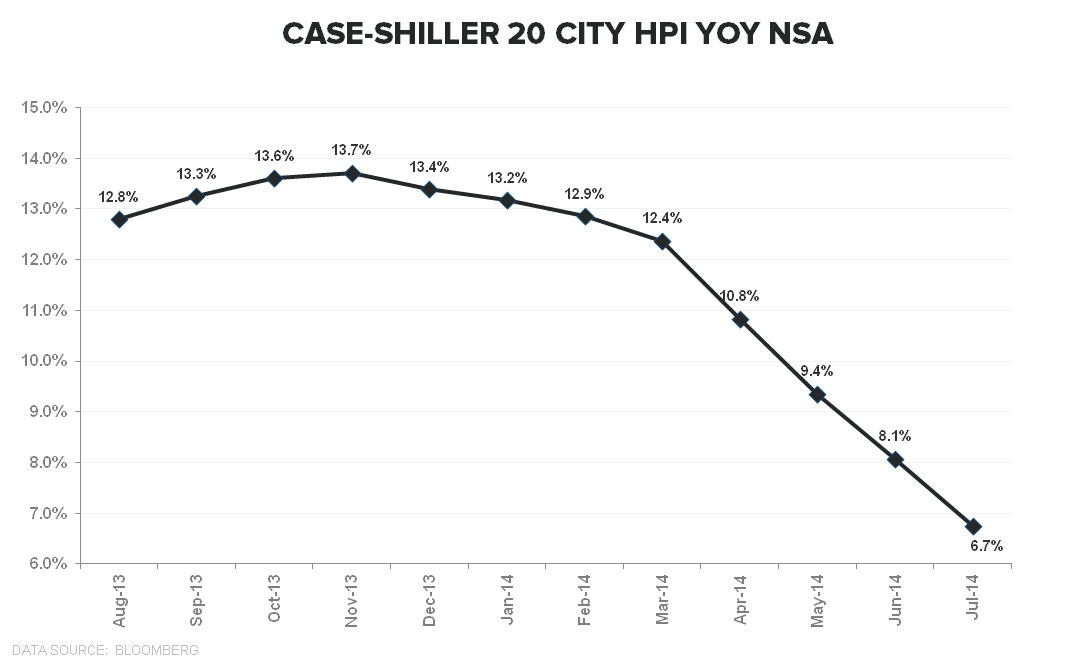 CASE-SHILLER FOLLOWS THE SLOPE OF CORELOGIC - CS YoY TTM