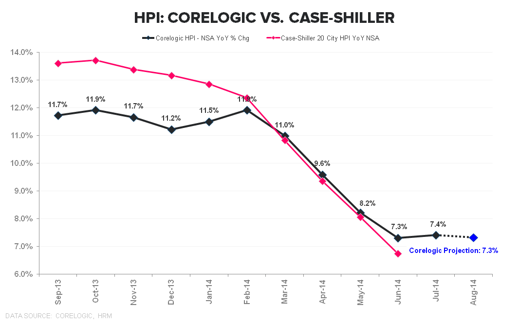 CASE-SHILLER FOLLOWS THE SLOPE OF CORELOGIC - Corelogic vs Case Shiller
