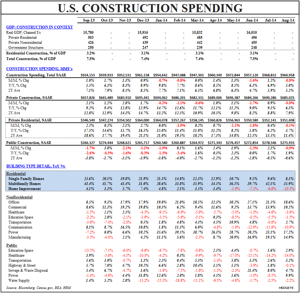 3Q Demand Goes Out With A Whimper - Construction Spending Table