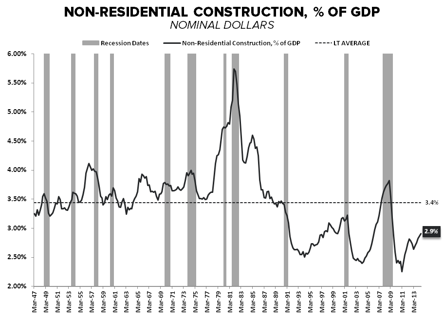 3Q Demand Goes Out With A Whimper - NonResi Construction   of GDP