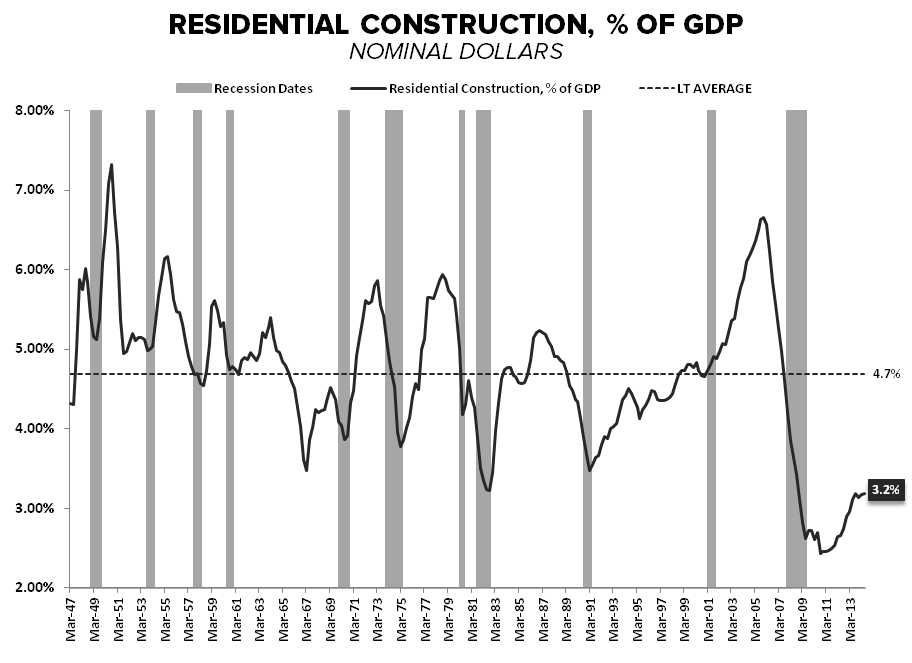 3Q Demand Goes Out With A Whimper - Resi Construction   of GDP