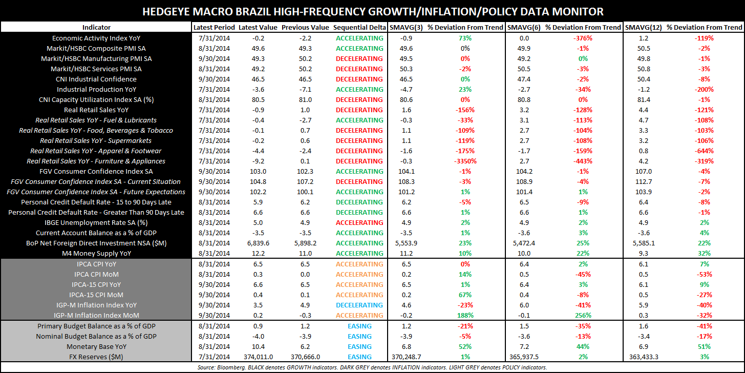 BRAZIL: WHAT A FREAKING DISASTER… - Brazil High Frequency GIP Monitor