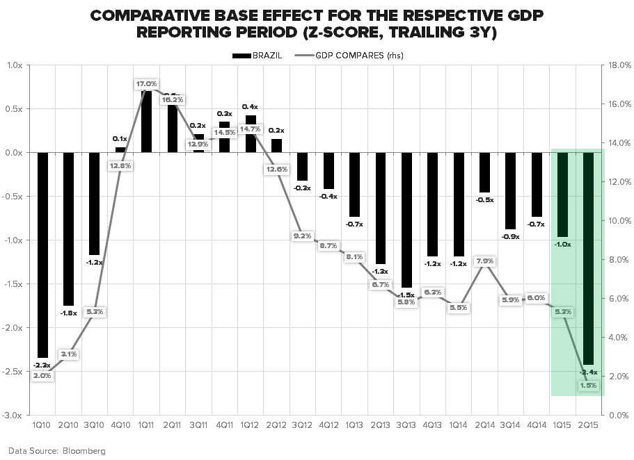BRAZIL: WHAT A FREAKING DISASTER… - GDP COMPS