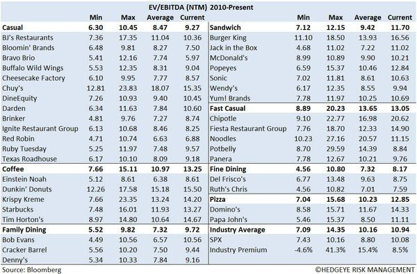 Restaurant Sector Valuation - 1
