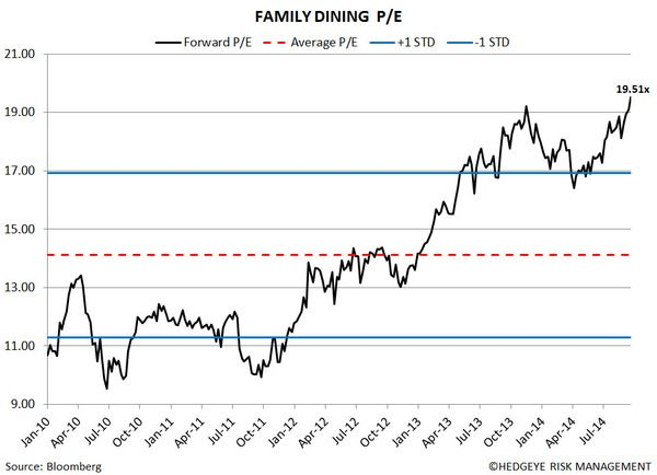Restaurant Sector Valuation - 10