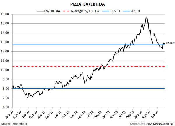 Restaurant Sector Valuation - 15
