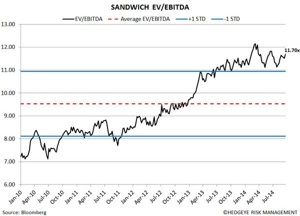 Restaurant Sector Valuation - 177