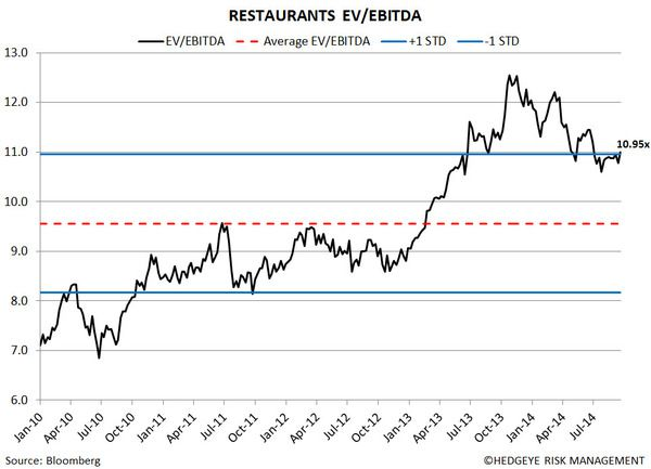 Restaurant Sector Valuation - 3