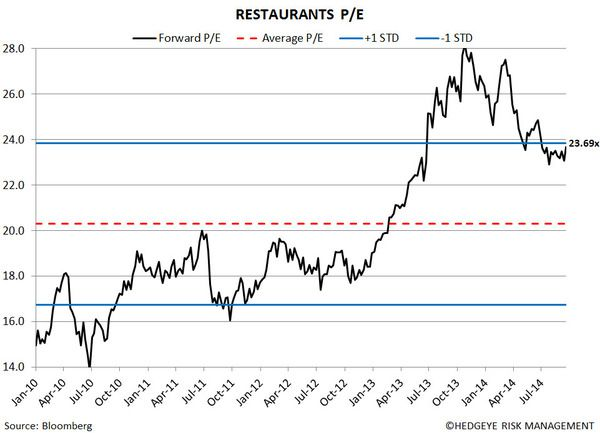 Restaurant Sector Valuation - 44