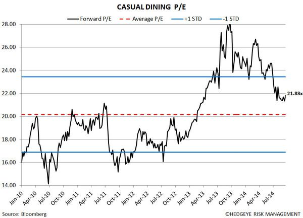 Restaurant Sector Valuation - 66