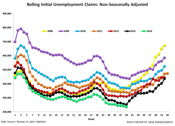 LABOR MARKET - THE SEVEN MONTH ITCH - 6 normal