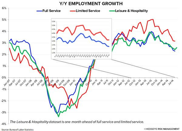 Employment Numbers a Positive for Restaurants - 2