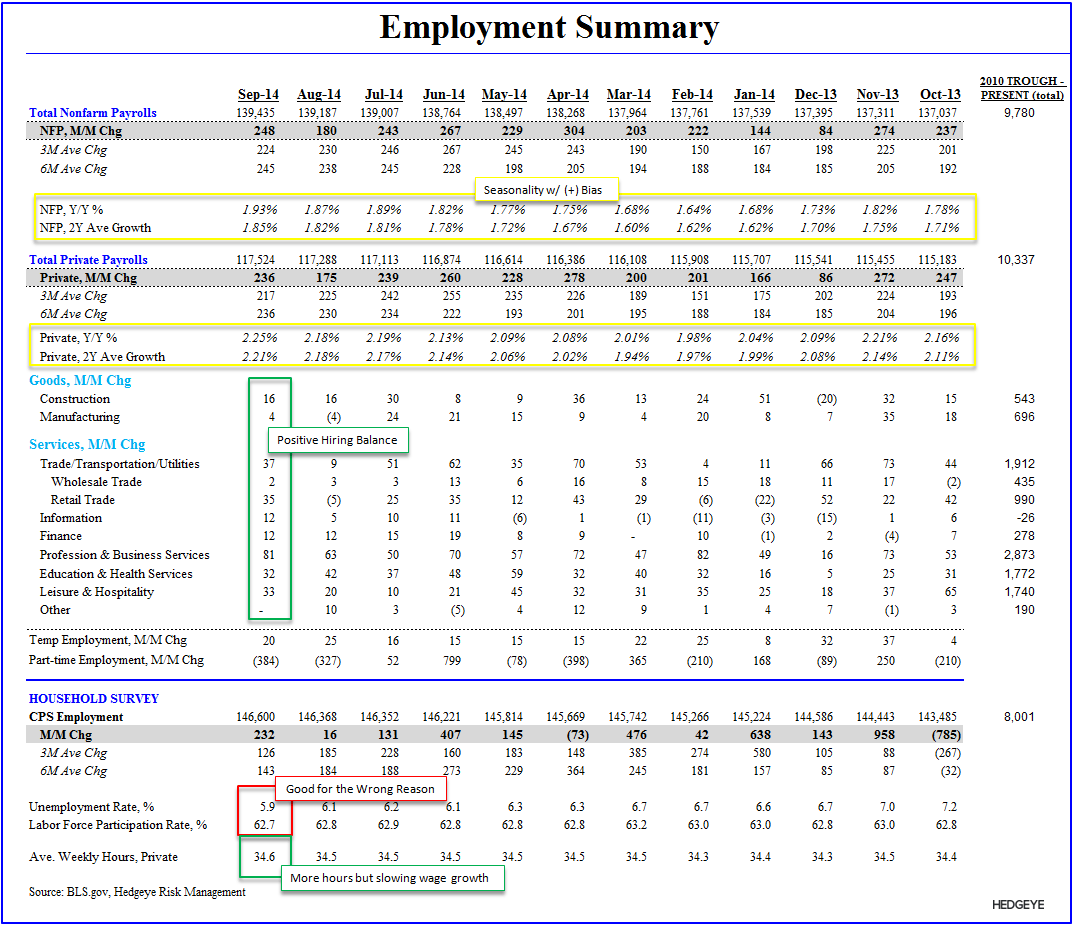 Cycles, Slack & Sisyphean Fights: September Employment  - Employment Table