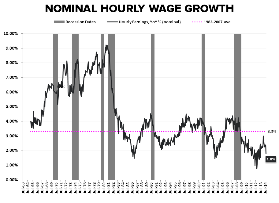 Cycles, Slack & Sisyphean Fights: September Employment  - Hourly Wage Growth Production   NonSupervisory