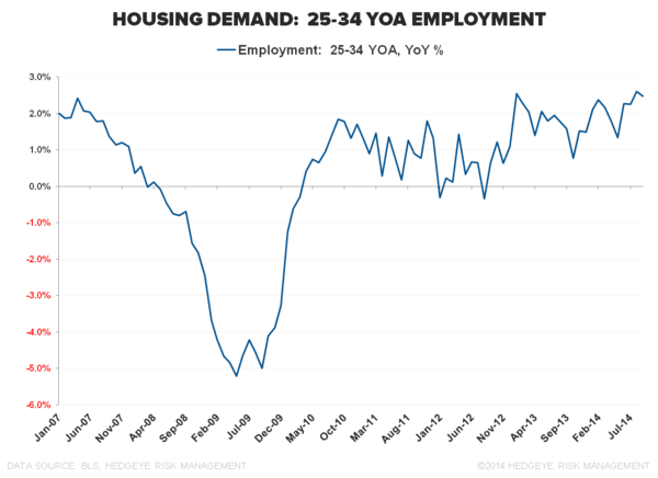 Cycles, Slack & Sisyphean Fights: September Employment  - Housing Demand 25 34YOA Employment