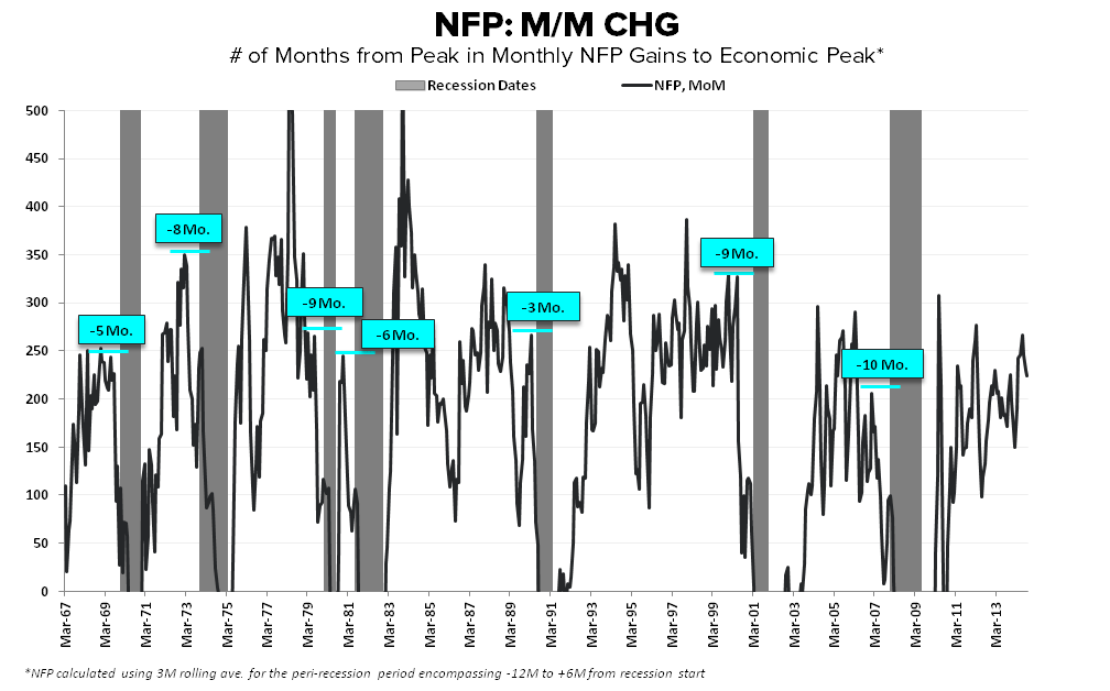 Cycles, Slack & Sisyphean Fights: September Employment  - NFP MoM