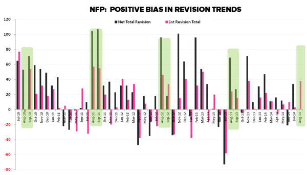 Cycles, Slack & Sisyphean Fights: September Employment  - NFP Revision Bias