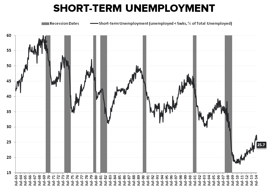 Cycles, Slack & Sisyphean Fights: September Employment  - ST Employment   of Total