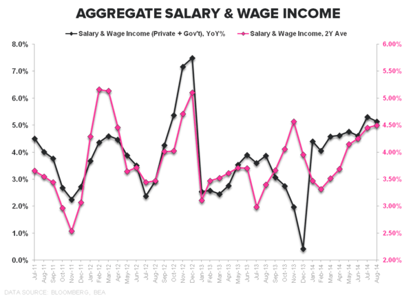 Cycles, Slack & Sisyphean Fights: September Employment  - Salary  Wage grwoth Sept