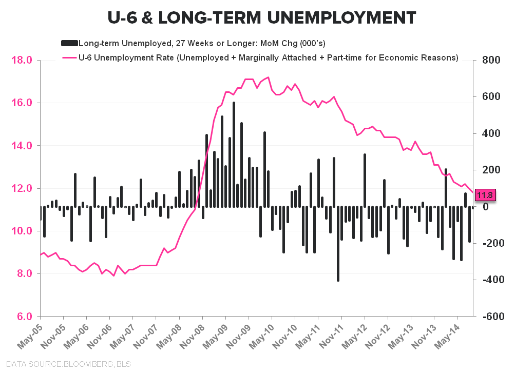 Cycles, Slack & Sisyphean Fights: September Employment  - U 6