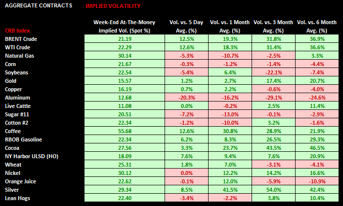 Commodities: Weekly Quant - chart6 implied vol