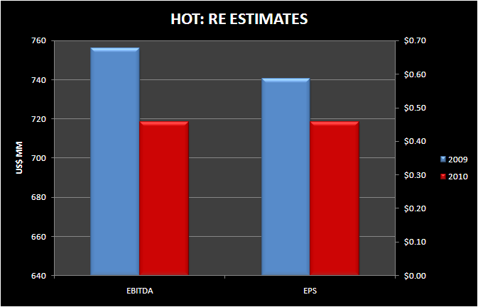 "HOT: ""STABILIZATION"" PRICED IN - HOT RE estimates"