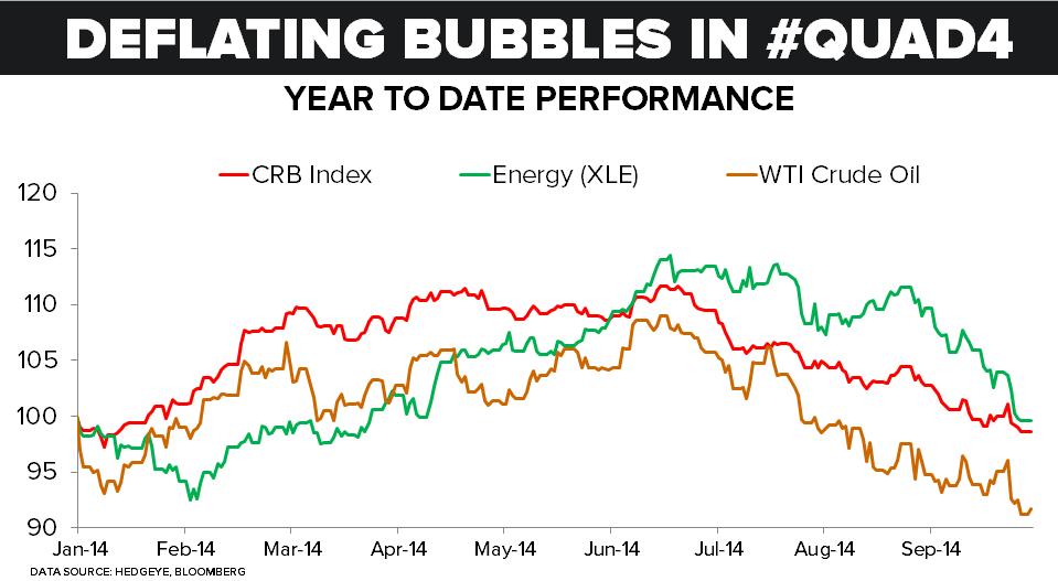 CHART OF THE DAY: Deflating #Bubbles in #Quad4  - 10.06.14 Deflating Bubbles